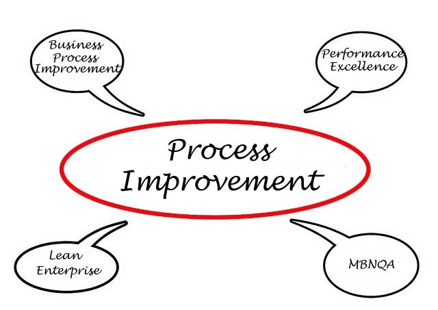 Process Maps – they're not only for manufacturing!