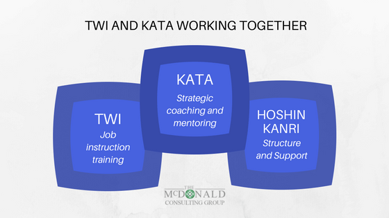 Hoshin Kanri, TWI and Kata Working Together for Long Term Sustainability