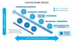 Hoshin Kanri is step by step planning method used for ensuring that the plans of the different functional areas align with the overall organizational goal