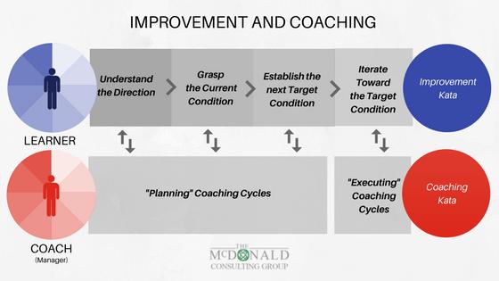Kata – Improvement and Coaching