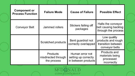 FMEA Failure Issues